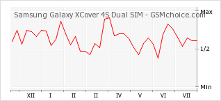 Popularity chart of Samsung Galaxy XCover 4S Dual SIM