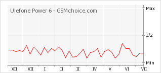 Popularity chart of Ulefone Power 6