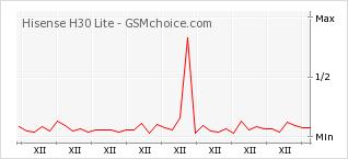 Popularity chart of Hisense H30 Lite