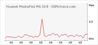 Popularity chart of Huawei MediaPad M6 10.8