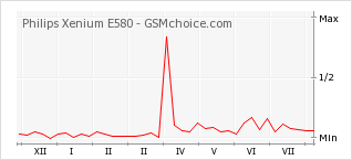 Popularity chart of Philips Xenium E580