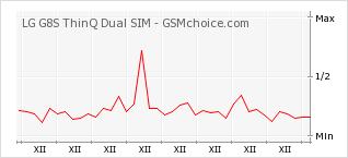 Popularity chart of LG G8S ThinQ Dual SIM