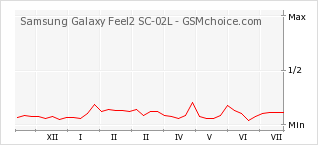 Popularity chart of Samsung Galaxy Feel2 SC-02L