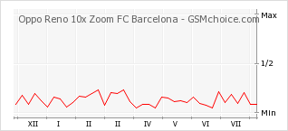Popularity chart of Oppo Reno 10x Zoom FC Barcelona