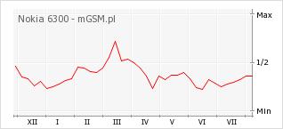 Wykres zmian popularności telefonu Nokia 6300