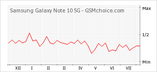 Popularity chart of Samsung Galaxy Note 10 5G