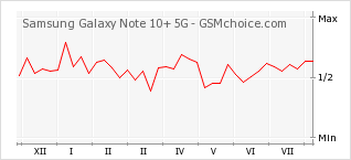 Popularity chart of Samsung Galaxy Note 10+ 5G