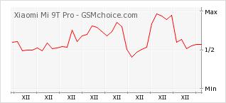 Popularity chart of Xiaomi Mi 9T Pro