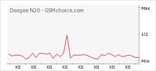 Popularity chart of Doogee N20