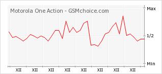Popularity chart of Motorola One Action