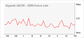 Popularity chart of Gigaset GX290