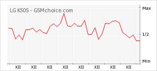 Popularity chart of LG K50S