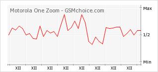 Popularity chart of Motorola One Zoom