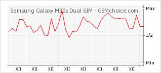 Popularity chart of Samsung Galaxy M30s Dual SIM