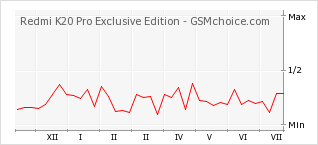 Popularity chart of Redmi K20 Pro Exclusive Edition
