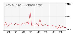 Popularity chart of LG V50S Thinq