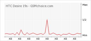 Popularity chart of HTC Desire 19s