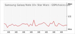Popularity chart of Samsung Galaxy Note 10+ Star Wars