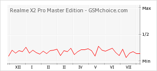 Popularity chart of Realme X2 Pro Master Edition