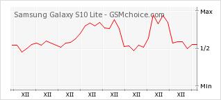 Popularity chart of Samsung Galaxy S10 Lite