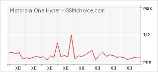 Popularity chart of Motorola One Hyper