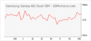 Popularity chart of Samsung Galaxy A51 Dual SIM