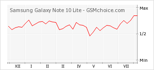 Popularity chart of Samsung Galaxy Note 10 Lite