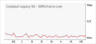 Popularity chart of Coolpad Legacy 5G