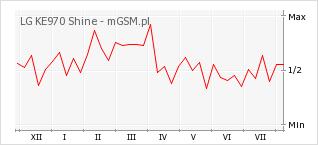 Wykres zmian popularności telefonu LG KE970 Shine