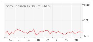 Wykres zmian popularności telefonu Sony Ericsson K200i