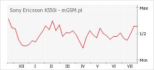 Wykres zmian popularności telefonu Sony Ericsson K550i