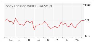 Wykres zmian popularności telefonu Sony Ericsson W880i