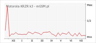 Wykres zmian popularności telefonu Motorola KRZR k3