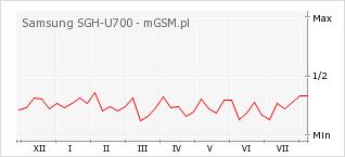 Wykres zmian popularności telefonu Samsung SGH-U700