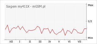 Wykres zmian popularności telefonu Sagem my411X