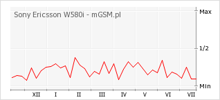 Wykres zmian popularności telefonu Sony Ericsson W580i