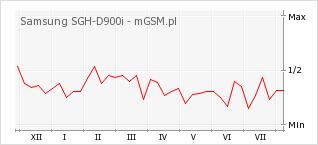 Wykres zmian popularności telefonu Samsung SGH-D900i