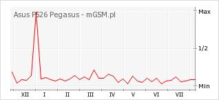 Wykres zmian popularności telefonu Asus P526 Pegasus