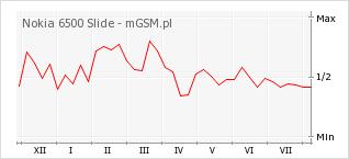 Wykres zmian popularności telefonu Nokia 6500 Slide