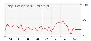 Wykres zmian popularności telefonu Sony Ericsson K530i
