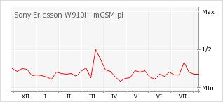 Wykres zmian popularności telefonu Sony Ericsson W910i