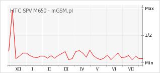 Wykres zmian popularności telefonu HTC SPV M650