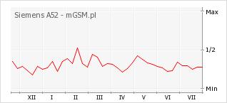 Wykres zmian popularności telefonu Siemens A52