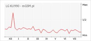 Wykres zmian popularności telefonu LG KU990