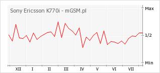 Wykres zmian popularności telefonu Sony Ericsson K770i