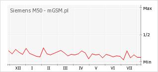 Wykres zmian popularności telefonu Siemens M50