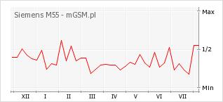 Wykres zmian popularności telefonu Siemens M55