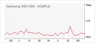 Wykres zmian popularności telefonu Samsung SGH-i550