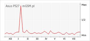 Wykres zmian popularności telefonu Asus P527