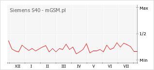 Wykres zmian popularności telefonu Siemens S40